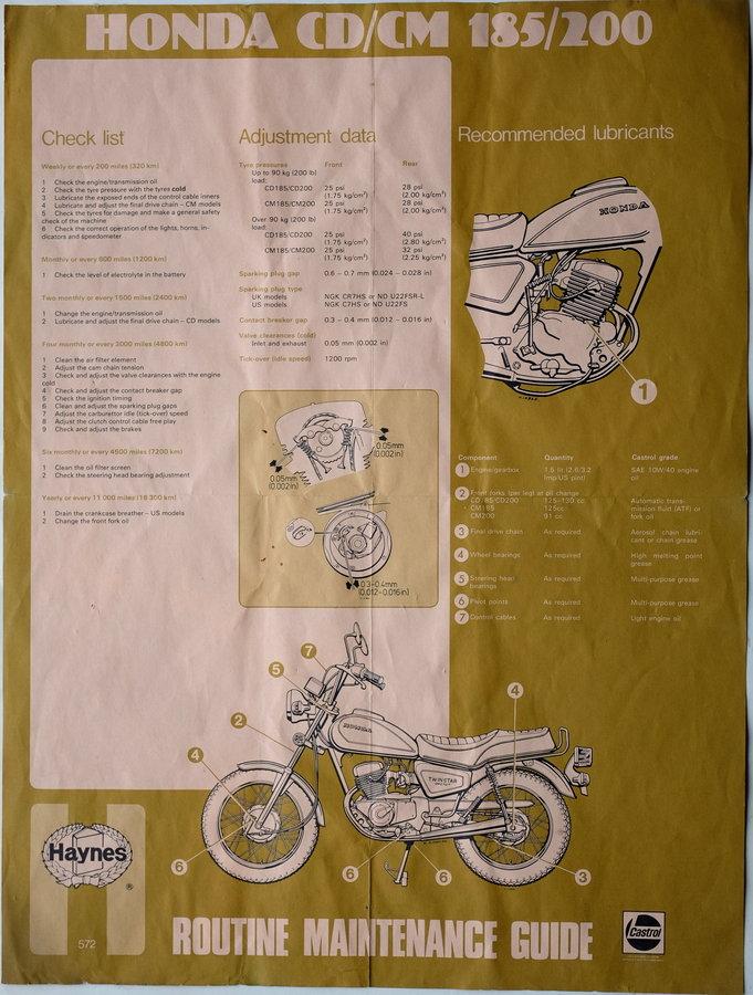 Haynes Maintenance Poster